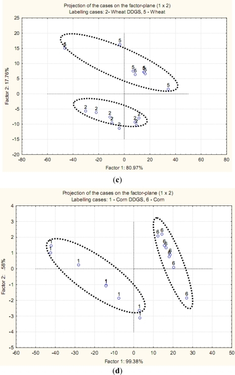 Multivariate molecular spectral analyses of the co-products from bioethanol production at the fingerprint region (ca. 1800–827 cm−1): CLA cluster analyses of molecular spectrum (Region ca. 1800–827 cm−1; Distance method: Euclidean; Cluster method: Ward's algorithm); Principal component analysis (PCA) analyses of molecular mid-IR spectrum. (a,c) wheat DDGS (code 2) vs. wheat (code 5); (b,d) corn DDGS (code 1) vs. corn (code 6). (a) Cluster analysis: molecular structure of wheat vs. molecular structure of wheat DDGS; (b) Cluster analysis: molecular structure of corn vs. molecular structure of corn DDGS; (c) PCA: molecular structure of wheat vs. molecular structure of wheat DDGS. 1st vs. 2nd principal component; (d) PCA: molecular structure of corn vs. molecular structure of corn DDGS. 1st vs. 2nd principal component.