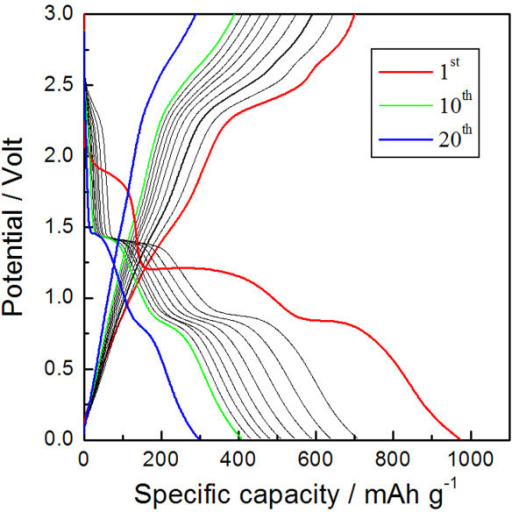 Voltage profiles of CuO. Galvanostatic discharge/charge voltage profiles of CuO-interlaced nanodiscs at a rate of C/5.