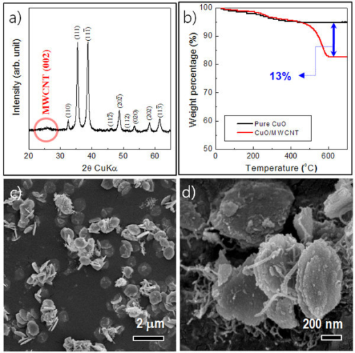 XRD pattern of the CuO/MWCNT composites. (a) XRD pattern of the CuO/MWCNT composite nanostructures. (b) TGA of pure CuO and CuO/MWCNT composite nanostructures. (c-d) Typical FESEM images of the CuO/MWCNT composite nanostructures.