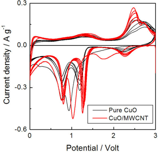 Cyclic voltammetry for pure CuO and CuO/MWCNT. Cyclic voltammetry of pure CuO and CuO/MWCNT composite nanostructures in the first ten cycles.
