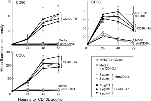 CD40L-Tri upregulates expression of costimulatory molecules on normal B cells. CD19+ B cells isolated from normal volunteers (n = 3) were cultured with various formulations of CD40L, including CD40L expressed on transfected cells (irradiated NIH3T3/tCD40L), a recombinant homotrimer with a short linker (shrtCD40L, gray symbols), and the test recombinant protein with a long flexible linker (CD40L-Tri, black symbols). Cells were evaluated by flow cytometry for expression of CD80, CD83, and CD86 at the indicated times. The mean MFI and error bars (±SD = standard deviation) for each treatment group are shown at each time point