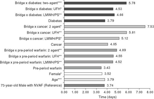 Estimated LOS during Index hospitalization by bridging regimen and selected variables. The reference LOS is 3.74 days for male aged 73 years, not from the Western region, with total 6-month pre-period costs of $US8800 and all other variables equal to 'No'. Calculation of LOS reported for interaction terms (e.g. bridge × cancer: LMWH/PS) includes main effects and interaction effects. LOS = length of stay; LMWH/PS = low molecular weight heparin/pentasaccharide; NVAF = non-valvular atrial fibrillation; UFH = unfractionated heparin. * p < 0.05; ** p < 0.01; *** p < 0.001 vs reference.