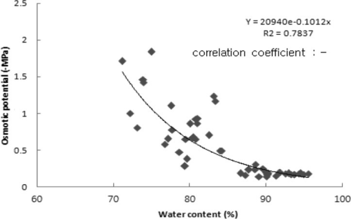 Relationship between water content and osmotic potential in Lentinula edodes strain 290.