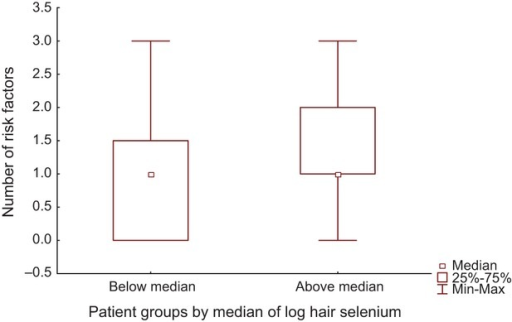 Number of risk factors in hyperlipidemic patients with below and above the median of log hair selenium (P = 0.0025).