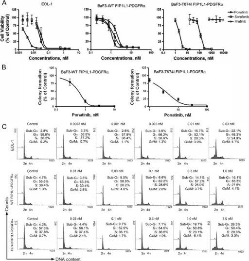 Ponatinib inhibits the growth of neoplastic cells expressing PDGFRα. (A) Ponatinib inhibited the cell viability of FIP1LI-PDGFRα-expressing cells. EOL-1 and BaF3-WT or -T674I FIP1L1-PDGFRα cells were exposed to increasing concentrations of ponatinib, sorafenib or imatinib for 72 h, and cell viability was evaluated by MTS assay. Graphs show data from 3 independent experiments; error bars represent 95% confidence intervals. (B) Clonogenicity of BaF3-WT or -T674I FIP1L1-PDGFRα cells was inhibited by ponatinib in a concentration-dependent manner. Error bars represent 95% confidence intervals. (C) Effect of ponatinib on cell cycle distribution in CEL cells. CEL cells were exposed to ponatinib for 24 h. Cells were fixed and analyzed by FACScalibur after staining with propidium iodide. Histograms are from representative experiments.