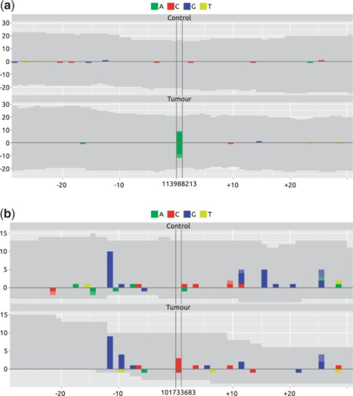 mismatchPlots of two candidate variant sites. Each sample (Control, Tumor) is shown in a separate panel, with the genomic position as a common x-axis centered around the position of the variant. Along the y-axis, alignment statistics of the forward and reverse strand are shown as positive and negative values, respectively. Gray areas represent coverage by sequences matching the reference, and colored areas represent mismatches, deletions and insertions. (a) Variant is present in the tumor sample but not in the control. (b) Variant of comparable position specific statistics as (a). Note the noisiness of the region, which is not immediately obvious from the position-specific values alone
