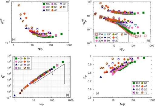 Chain crossing(CC) model: (a) Effective monomeric relaxation ratesof melts of different chain lengths with kθ = 0.75ε. (b) Comparison of effective monomeric relaxationrates of chains with different lengths between CC model (upper setof curves) and KG model (lower set of curves). (c) Effective relaxationtimes of chains in melts for different chain length for kθ = 0.75ε. (d) Stretching parameter βp for melts with CC chains of different lengths.