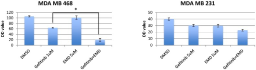 Effects of combination of EGFR inhibitors with cMET inhibitor, EMD 1214063 in MTS assay. Cells were seeded in 96-well microplates in medium supplemented with 5% FBS and penicillin/streptavidin. The optimal cell number for each cell line was determined to ensure that each was in growth phase at the end of the assay (~70% confluency). Cells were allowed to attach for 24 hours. The media was changed to low FBS (2%) and drugs with different combinations were added (cetuximab 200ug/mL, gefitinib 0.25-8 umol/L and EMD 121463 2-10 umol/L). In terms of determination of drug concentration, twofold serial dilution was conducted for gefitinib and dose was increased by 2 umol/L in EMD 121463 with the upper limit of 10 umol/L because of poor solubility. Cells were incubated at 37°C for 72 hours. Growth inhibition was determined with Cell Titer Blue (Promega, Madison, WI) at a 72-hour time point according to the manufacturer's instructions. Quantification of fluorescent signal intensity was performed using a fluorescent plate reader at excitation and emission wavelengths of 530/604. Drug concentrations were as follows; Gefitinib 1uM and EMD 121463 5uM in MDA-MB-468; Gefitinib 5uM and EMD 121463 5uM in MDA-MB-231. There was no statistical difference in T47D and HCC1395 (data not shown). The data are mean ± standard deviations of triplicates (*, P<0.001).