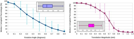 Average and standard deviation of the percentage of motion-corrupted gradient directions as a function of thresholding on the estimated rotation angle in degrees (left) and the estimated translation magnitude in millimeter (right) for three human phantoms scanned twice at four clinical sites. The boxplots show the overall statistics of estimated motion parameters.