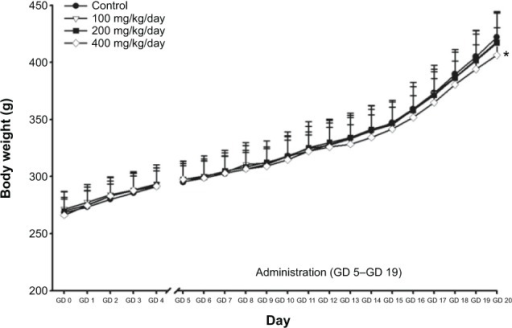 "Body weight changes of female rats during the gestation period.Notes: Pregnant rats were orally treated with ZnOSM20(−) NPs for 15 days (GD 5–GD 19) with doses of 100 mg/kg/day, 200 mg/kg/day, and 400 mg/kg/day. GD 0 means the day of pregnancy. ""GD"" is the day after gestation. Statistically different from the vehicle control group; *P<0.05.Abbreviations: GD, gestational day; ZnOSM20(−), 20 nm negatively-charged ZnO; NPs, nanoparticles."