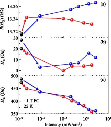 Intensity and wavelength dependent resistance, exchange bias, and coercive field of BFO/LSMO thin film. Light intensity dependence of (a) resistance R(HX), (b) exchange bias field HE, and (c) coercive field HC for λ = 630 nm (red spheres) and 460 nm (blue spheres). In (a), (b), and (c), corresponding values under dark conditions (black spheres) are superposed for comparison.