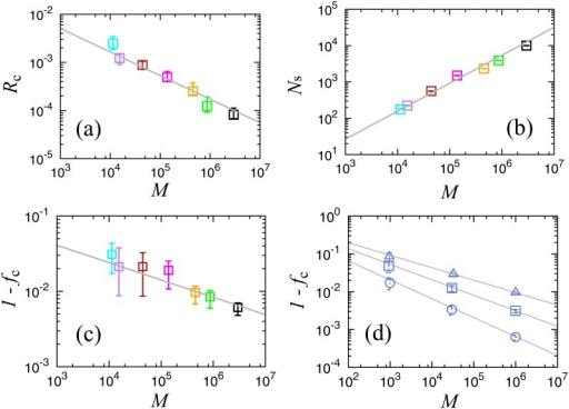 (a) Normalized size of the largest cluster Rc at the critical point for each network shown in Fig 3(b). The line shows the slope for Rc ∝ M−δ, δ = 0.50. Colors are the same as in Fig 3(b). (b) Number of clusters at the critical point for each network shown in Fig 3(b). The line shows the slope for Ns ∝ Mρ, ρ = 0.77. (c) Critical link density as a function of M for each network shown in Fig 3(b). The line shows the slope for 1−fc ∝ M−ε, ε = 0.23. The number of trials ranges from 1,000 to 100,000, depending on convergence speed for each network. The error bars indicate the interquartile range (IQR). (d) Critical link density on Erdös-Rényi graph (ER-graph), ϕ = 1.5 (triangles), ϕ = 1.7 (squares), and ϕ = 2.0 (circles). The number of trials ranges from 1,000 to 100,000, depending on convergence speed for each network.