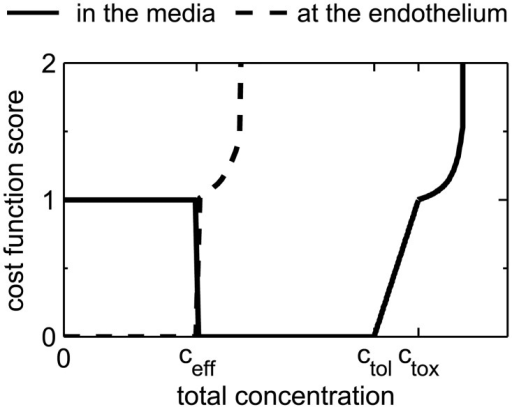 Shape of the score sheet for the cost function at the endothelium (dashed line) and in the media (continuous line).
