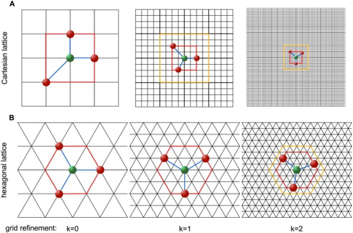 Polling the design space.A: Two consecutive factor of 4 grid refinements and factor of 2 shell of prospective polling points refinements of the LT-MADS algorithm on a 2-dimensional Cartesian lattice; B: Two consecutive factor of 2 mesh refinements of the λ-MADS algorithm on a hexagonal lattice A2 with a shell of prospective polling points at a distance of 1, 2 and 3 grid points for the initial grid (k = 0) and after k = 1 and k = 2 consecutive grid refinements, respectively. Search directions (in blue) of a minimal positive basis connect the current optimum point (in green) with the selected poll designs (red). Current shell of prospective polling points is marked in red, previous shell of prospective polling points is marked in orange.