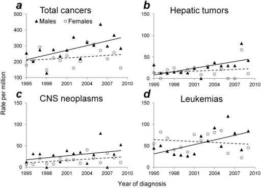 Temporal trends in cancer incidence rates among infants according to sex: Taiwan, 1995–2009.(a) Total cancers, (b) Hepatic tumors, (c) CNS neoplasms, and (d) Leukemias. Solid and broken lines: trend line for males and females, respectively.