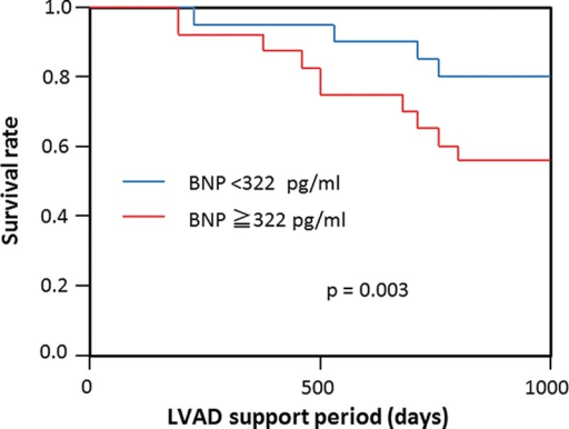 Patient survival after left ventricular assist device (LVAD) implantation. Red, patients with 60 days postoperative brain natriuretic peptide (BNP) concentration ≥322 pg/ml; blue, patients with 60 days postoperative BNP concentration <322 pg/ml. Survival was significantly better in those patients with 60 days postoperative BNP concentration <322 pg/ml (p = 0.003).