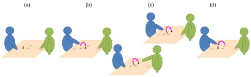 Representation of the actions' sequence in the study of Quesque et al. (2013). The sequence always started with the wooden dowel placed on a nearby location and with the participant (in blue) and the partner (in green) pinching their index finger and thumb together on their respective starting positions (a). The Preparatory Action (b) consisted of displacing the wooden dowel from the nearby to the central location and was always performed by the participant, with no temporal constraint. The Main Action (c) consisted of displacing the wooden dowel from the central to the lateral location and could be performed either by the participant or by her partner, under strict temporal constraint. Finally, the Repositioning Action (d) was always performed by the participant and consisted of displacing the wooden dowel from the lateral to the nearby location, making the setup ready for the next trial.