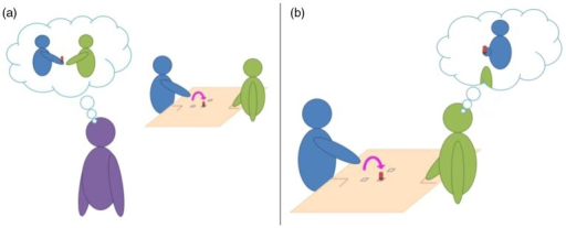 Illustrations of (a) the 'third-person' and (b) the 'second-person' perspective. Classical experimental paradigms built to investigate humans' mind-reading abilities use a third-person perspective (through photos, videos, or point-light display presentation of an actor). If participants are able to correctly categorise the stimuli above the level of chance, nothing is said about their understanding of the underlying intention of the actor. Switching from a 'third person' to a 'second person' perspective would allow distinguishing between categorisation and mind-reading abilities. If social intentions can actually be grasped through the observation of movement kinematics in a cooperative task, participants' behaviours should be influenced (facilitation or interference effect) in consequence.