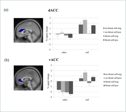 ROI-analyses: Averaged percent signal change values for all conditions against baseline shown for a) the dorsal anterior cingulate cortex and b) the ventral anterior cingulate cortex.