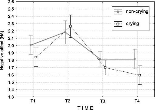 Means and SEs of NA in crying and non-crying groups at T1, T2, T3 and T4. T1, pre-film; T2, post-film; T3, follow up at 20 min; T4, follow up at 90 min
