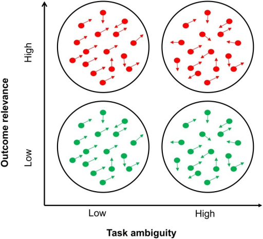 Task ambiguity and outcome relevance.Schematic representation of the two independent variables manipulated during the decision task: outcome relevance and task ambiguity. Low outcome relevance trials (no points at stake) were indicated by green dots; high outcome relevance trials (30 points at stake) were indicated by red dots.