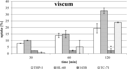 Uptake of ML out of viscum extract without combination with TT extract.The values were calculated using three viscum extract batches in two different ML concentrations (see Table 2) and are expressed as percentage of respective used concentration. Error bars represent the standard deviation of n ≥ 4 experiments. * Significant difference to the other cell lines, α ≤ 0.05.