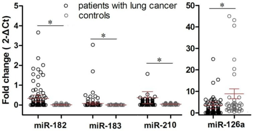 Expression of miR-182, miR-183, miR-210, and miR-126 in sera from NSCLC patients and healthy controls.Graphs show dot-plots of medians and inter-quartile ranges of log2-transformed values of each miRNA in sera from 112 NSCLC patients (black) and 40 healthy controls (grey). U6 snRNA was used as the reference. P values of miR-182, miR-183, miR-210, and miR-126 were < 0.0001, 0.0181, 0.0299, and < 0.0001, respectively, using the Mann-Whitney test. *P < 0.05 between patients and controls.