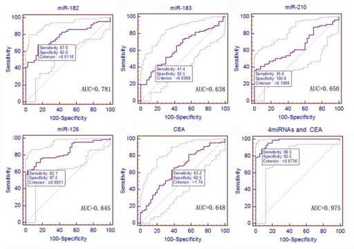 ROC curves to assess the value of serum miRNA and CEA levels in stage 0 and I NSCLC patients compared to 40 healthy controls.The P values of the serum level of miR-182, miR-183, miR-210, miR-126, and CEA as well as the predictive value of logistic regression were < 0.0001, 0.0065, 0.0019, < 0.0001, 0.0045, and < 0.0001, respectively.