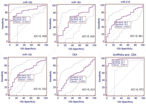 ROC curves to assess the value of serum miRNA and CEA levels in 112 NSCLC patients compared to 21 gastric cancer patients.The P values of serum miR-182, miR-183, miR-210, miR-126, and CEA as well as the predictive value of logistic regression were < 0.0001, 0.0241, 0.0063, 0.3961, 0.0744, and < 0.0001, respectively.