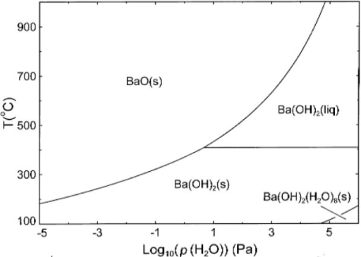 Log T Phase Diagram Of The System Bao H2o Calculated U Open I
