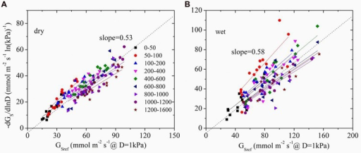 The sensitivity of average stomatal conductance of tree individuals at each light level in response to increasing vapor pressure deficit (-dGs/dlnD) as a function of the canopy stomatal conductance at D = 1 kPa (GSref) in dry (A, October) and wet season (B, April). Different symbols represent the different light levels.