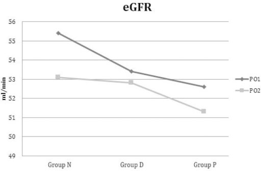 Evolution of eGFR from first postoperative day to second postoperativeday in NAC, Dopamine and Placebo Groups.
