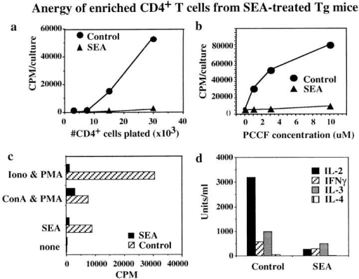 Anergy of enriched CD4+ T cells from SEA-treated transgenic mice. Tg CD4+ cells were broadly unresponsive to antigenic restimulation in vitro after in vivo exposure to SEA. [3H]thymidine incorporation  by CD4+ T cells stimulated with (a) 5 μM PCCF and APCs, (b) increasing  concentrations of PCCF and APCs, and (c) other T cell mitogens. (d) Cytokine production by CD4+ T cells was also decreased by the in vivo SEA  treatment. Similar results were seen in at least three repeated experiments.