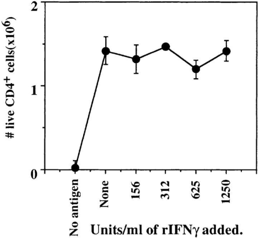 rIFN-γ does not  suppress CD4+ cells from untreated AND mice. Naive CD4+  T cells were stimulated with  APCs and PCCF in the presence  of increasing concentrations of  rIFN-γ. Live CD4+ T cell recovery on day 4 is shown. Anti– IFN-γ also did not significantly alter live cell recovery (not shown).