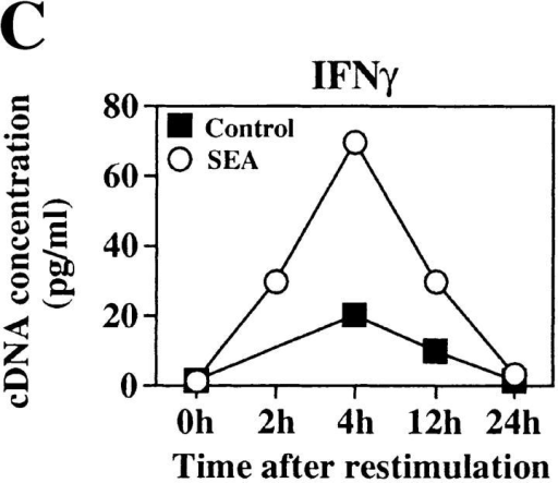 Extensively purified CD4+ cells from SEA-treated mice can  synthesize cytokine mRNA. The SEA-mediated T cell anergy was reversed by FACS® sorting the CD4+ cells. (A) PCR analysis of cytokine  mRNAs from SEA-treated and control CD4+ T cells after high level purification by positive selection and restimulation with 2C11 and anti-CD28 Ab. PCR products were electrophoresed on 1.5% agarose gels  stained with ethidium bromide. Competitor DNA is not shown. (B)  PCR products were quantitated using linearized PQRS plasmid as competitor DNA. Upper band is the modified plasmid product and the lower  band represents cytokine mRNA product. Two bands indicates the  equivalence point of cDNA and plasmid DNA PCR products. RNA  from CD4+ cells analyzed 4 h after restimulation is shown. PQRS plasmid concentration is shown in pg/ml. For IL-2 analysis, PQRS plasmid is  shown at 100 pg/ml for induced samples, and 0.1 pg/ml for uninduced  samples to show equivalence points before normalization to hypoxanthine  phosphoribosyl transferase. (C) Kinetic analysis of mRNA synthesized by  SEA-treated and control CD4+ cells is shown. Data has been normalized  to hypoxanthine phosphoribosyl transferase.