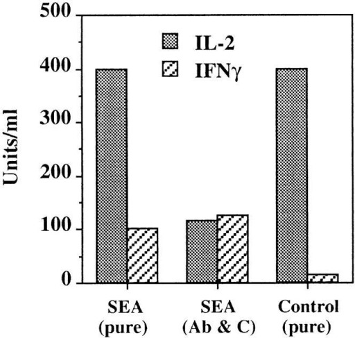 Cytokine production was restored by purification.  SEA-treated and control CD4+  T cells were purified by sterile  FACS® sorting or enriched with  Ab and C′ and stimulated at 106  cells/ml with anti-CD3 and  -CD28. Supernatants were analyzed 24 h after restimulation using ELISA assays and proliferation assays with NK.3 cells.