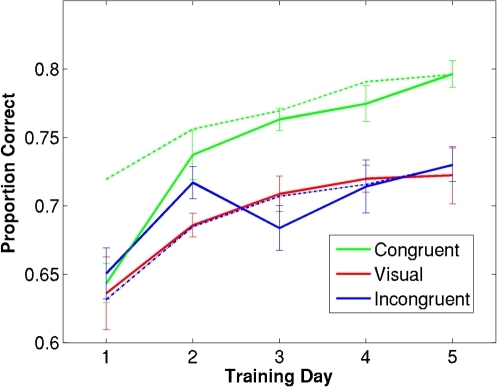 Data from each training session for congruent audiovisual group (green), unisensory visual group (red), and incongruent audiovisual group (blue).Ordinate is proportion correct averaged across three signal levels, abscissa reflects training session number. Solid lines reflect performance on visual-only trials over the first third of each session; dashed lines represent performance on audiovisual trials over the first third of each session. Error bars reflect within-group standard error [19].