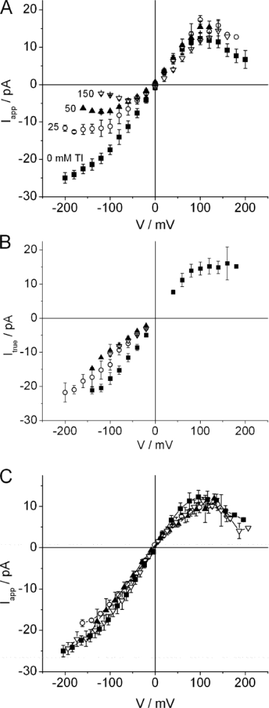 (A) Apparent (Iapp,100) and (B) true single-channel IV curves of MaxiK with different luminal K+/Tl+ mixtures (pipette). The Tl+ concentrations are attached to the curves with [Tl+] + [K+] = 150 mM. (C). Apparent IV curves obtained with cytosolic K+/Tl+ mixtures (bath). Besides in the region of the negative slope at positive potentials, Iapp and Itrue are identical.