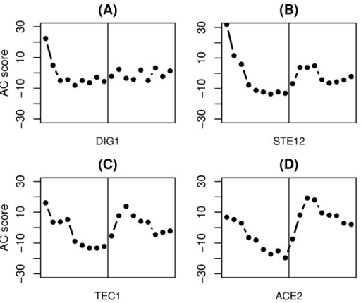 AC score profiles of four TFs which may be perturbed in activity by α-factor synchronizing treatment.