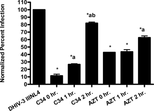 Time dependent inhibition of infection by controls C34 (233 nM) and AZT (3.7 μM). CEM-SS cells were infected with DHIV-3 pseudotype virus expressing an X4 tropic envelope (IIINL4) and treated with control drugs at the stated time points. DHIV-3 represents infected cells treated with vehicle. Data is graphed as average with range from duplicate determinations. Percent infection was significantly different (p < 0.05) between infected cells that were untreated and those treated (*), between 0 hour and other timepoint treatments (a), and between 1hour and 2 hour timepoint treatments (b).