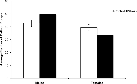 Interaction between sex and stress in risk taking.Average number of balloon pumps on trials without explosions for males and females who were equated for their cortisol stress response. Error bars represent standard errors.