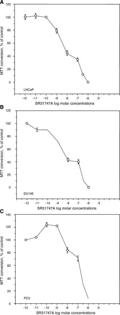 Antiproliferative effect of SR31747A on prostatic cancer epithelial cell lines. Treatments with SR31747A were performed in low lipid serum concentrations (1% FBS), as described in Materials and methods. Effects on hormono-responsive LNCaP cells (A), and on hormono-unresponsive DU145 (B) and PC3 (C) cells. The results are expressed as a percentage of MTT conversion measured in untreated cells.