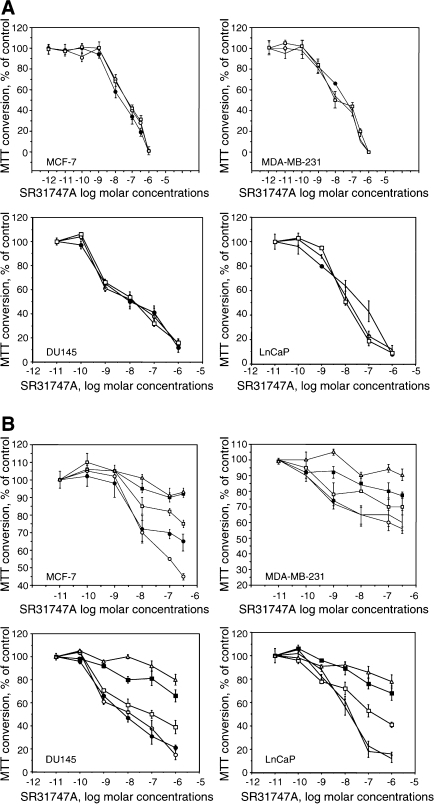 Effect of pentazocine (A) or cholesterol (B) on the inhibition of mitogenesis in different cell lines induced by SR31747A. (A) Two concentrations of (+) pentazocine were tested: control (○), 10−6 M (•) and 10−5 M (□). (B) Four cholesterol concentrations were tested: control (○), 1 μg ml−1 (•), 2 μg ml−1 (□), 10 μg ml−1 (▪) and 20 μg ml−1 (△). Treatments were performed in low lipid serum concentrations (0.1% FBS for breast cancer cell lines or 1% for prostate cell lines). Representative curves are shown: MCF7, MDA-MB-231 for breast cancer cell lines, and DU145 and PC3 for prostate cancer cell lines. The results are expressed as a percentage of MTT conversion measured in untreated cells.