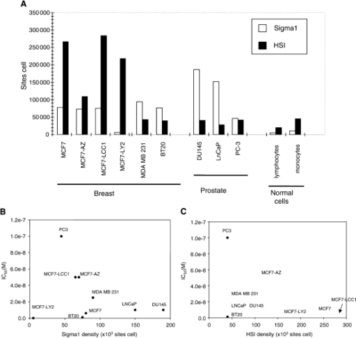 Measurement of EBP and SRBP1 sites in breast or prostatic cancer epithelial cell lines grown in 0.1 or 1% FBS, respectively. (A) EBP and SR-BP numbers were determined by flow cytometric analysis of immunofluorescent-stained cells, as described in Material and Methods. For comparative purposes, EBP and SR-BP sites were also evaluated on normal cells, lymphocytes and monocytes. (B,C): SR31747A IC50 is plotted against SR-BP receptor density (B) or EBP density (C).