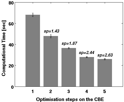 Mean computation time of one single alignment (including standard deviation) and speedup (sp) after each optimising step: (1) partitioning, (2) vectorisation, (3) reduce branches, (4) avoid Int32 multiplies, (5) explicit unroll. Speedup (sp) compares the optimised solution to a simple partitioning (1) on the CBE and shows the effect of each optimisation step.