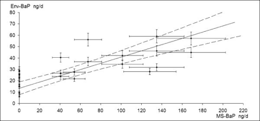 BaP daily dose from environmental sources versus BaP dose from mainstream of daily smoked cigarettes. Figure shows linear correlation between daily dose of Env-BaP and MS-BaP dose of 15 non-smoking and 15 smoking newsagents, in Genoa, during 1998. MS-BaP dose was estimated from mean BaP content in FFL cigarettes mainstream [1]. Dotted curves define 95% confidence limits, according uncertainty of measured BaP air concentrations and variability of BaP quantity estimated in mainstream of FFL cigarettes sold in U.S. and Italian market, from 1995 and 2000.
