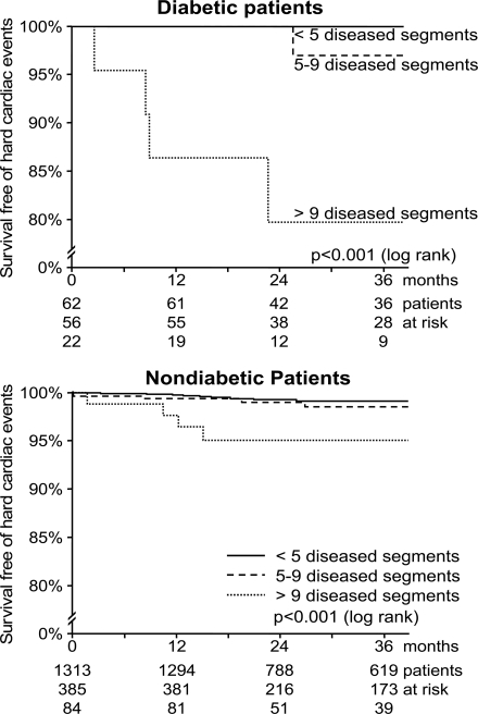Survival free of hard cardiac events in correlation with the atherosclerosis burden score, counting the number of lesions having either nonstenotic plaques or stenoses (irrespective of degree), in patients both with and without diabetes. The numbers of patients at risk refer to the three groups analyzed (top <5, middle 5–9, and bottom >9 diseased segments).