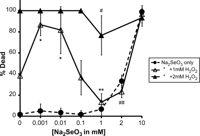 Selenium is both protective and toxic to Caenorhabditis elegans. The effects on the survival of wild-type animals exposed to increasing Na2SeO3 concentrations (0–10mM) either alone (•) or in the presence of 1mM (Δ) or 2mM (▴) H2O2. Each dataset represents the averages of six to nine plates with 10 animals per plate exposed in liquid for 12 h and is presented as the mean percentage of dead animals ± SD. The LC50 for Na2SeO3 exposure at 12 h was calculated to be 3.47mM. #p < 0.05, compared with 2mM H2O2 and 1mM Na2SeO3; ##p < 0.05, compared with 1mM H2O2 (no significant difference to 2mM Na2SeO3); * p < 0.01, compared with both 1mM H2O2 and either 0.001 or 0.01mM Na2SeO3; **p < 0.001, compared with 1mM H2O2 (no significant difference to 1mM Na2SeO3).