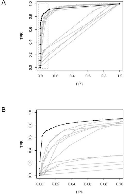 The ROC curves of array-CGH data analysis methods. (A) The complete plot. All curves were calculated using the same data set. They show that our Bayesian algorithm (black line) is appreciably more sensitive than all other methods (gray lines) at low (< 10%) false positive rates. (B) Details of the ROC curves in the low FPR region of (A) inside the box with dashed border. See Lai et al. [28] for the identities of the gray ROC curves. TPR, the true positive rate; FPR, the false positive rate.