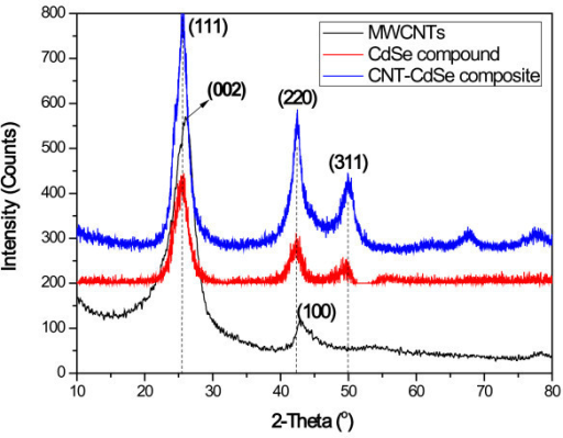 XRD patterns of MWCNTs, CdSe, and CNT-CdSe composite.